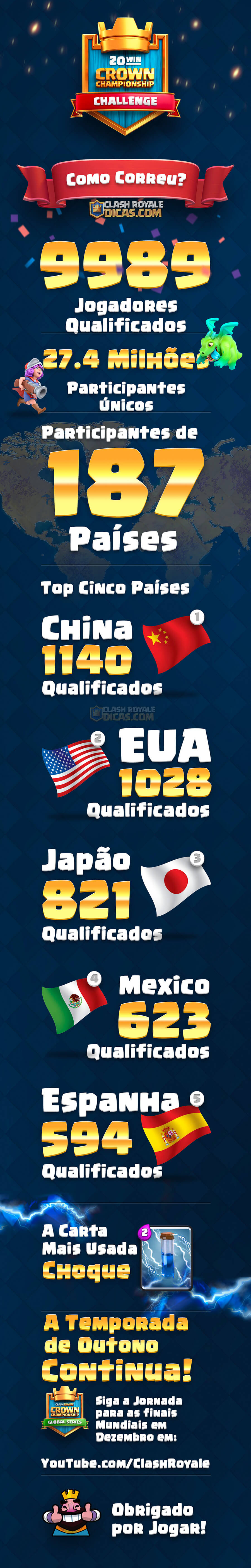 Infográfico sobre o Desafio do Crown Championship