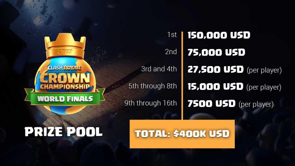 Final do Torneio Mundial de Clash Royale acontecerá neste fim de semana - 3