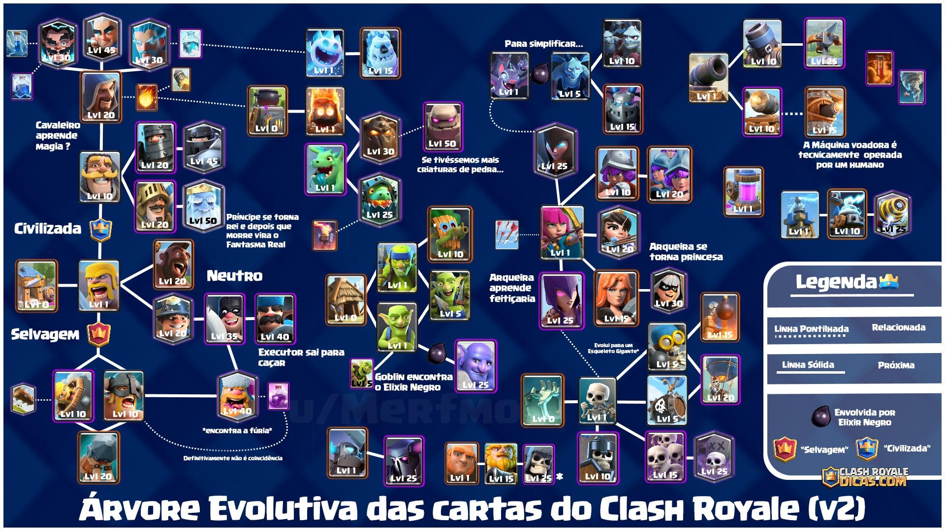 Árvore de Evolução das cartas no Clash Royale - 1
