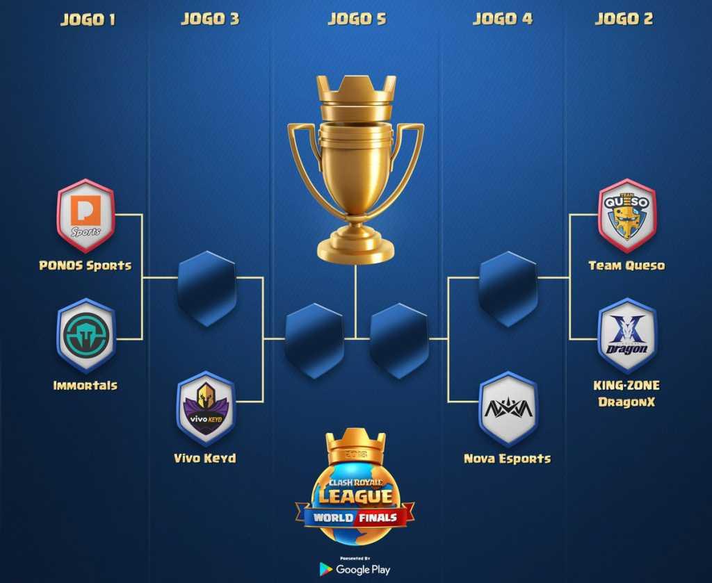CRL: Torneio de Colocação das Finais Mundiais! - 1