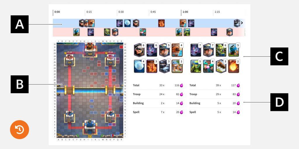 Diagrama de replays usando o RoyaleAPI